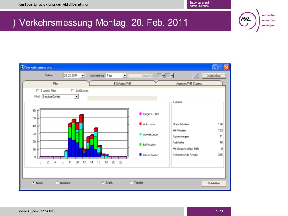 Verkehrsmessung Montag, 28. Feb. 2011