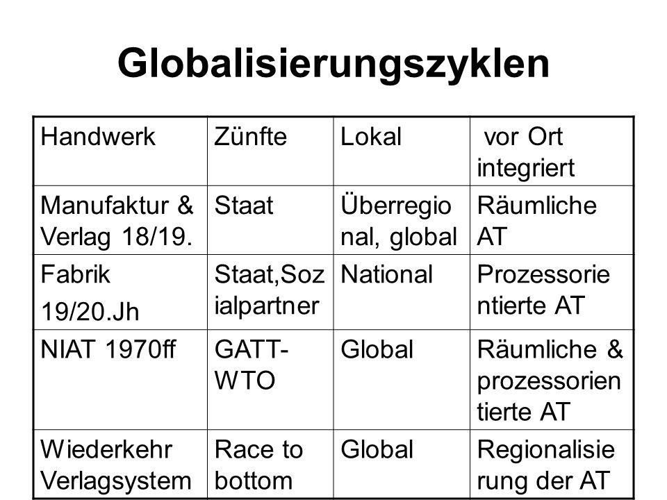 Globalisierungszyklen