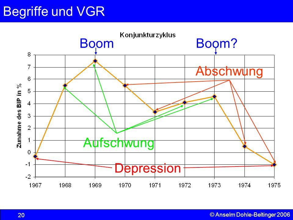 Boom Boom Abschwung Aufschwung Depression