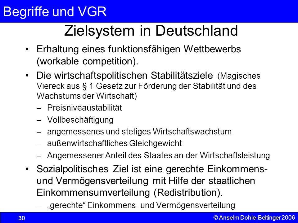 Zielsystem in Deutschland