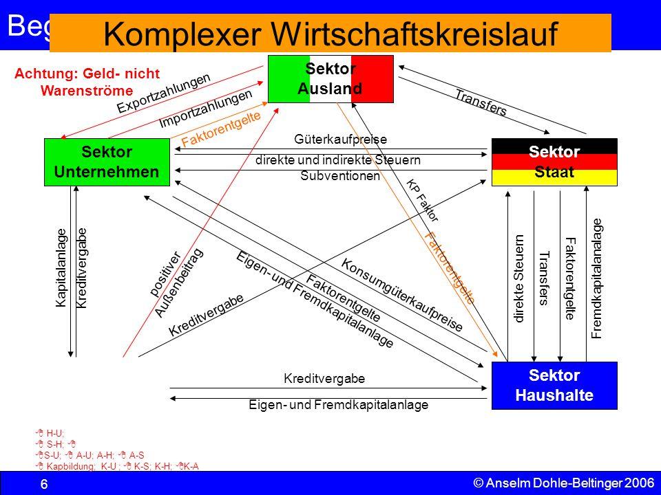 Komplexer Wirtschaftskreislauf