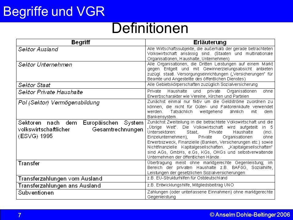 Definitionen © Anselm Dohle-Beltinger 2006