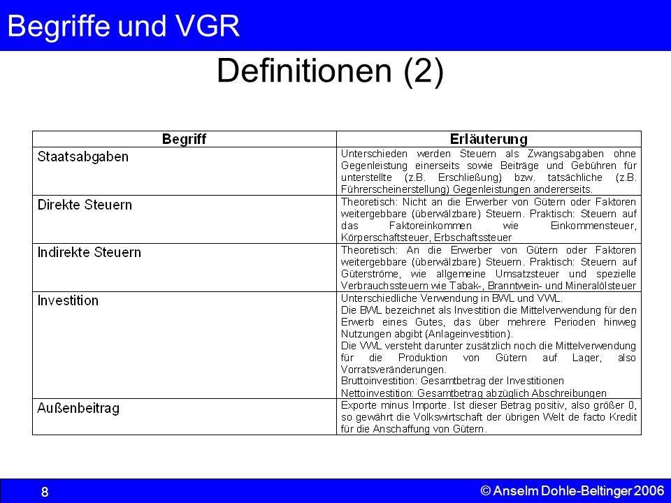 Definitionen (2) © Anselm Dohle-Beltinger 2006
