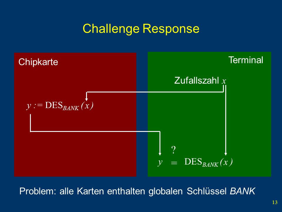 Challenge Response = Chipkarte Terminal Zufallszahl x x x