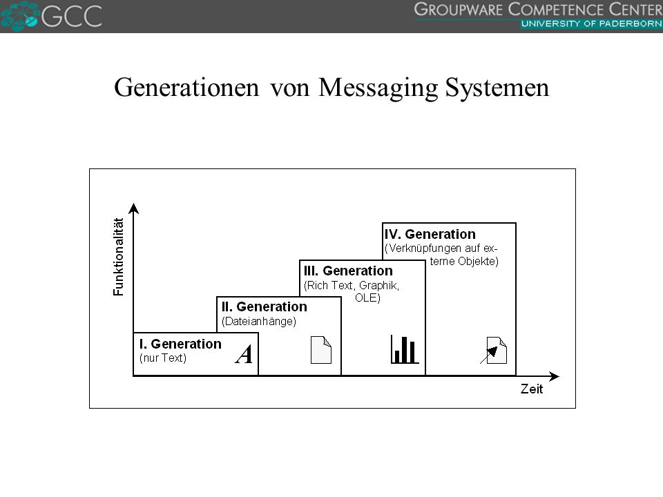 Generationen von Messaging Systemen