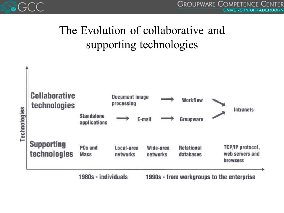The Evolution of collaborative and supporting technologies