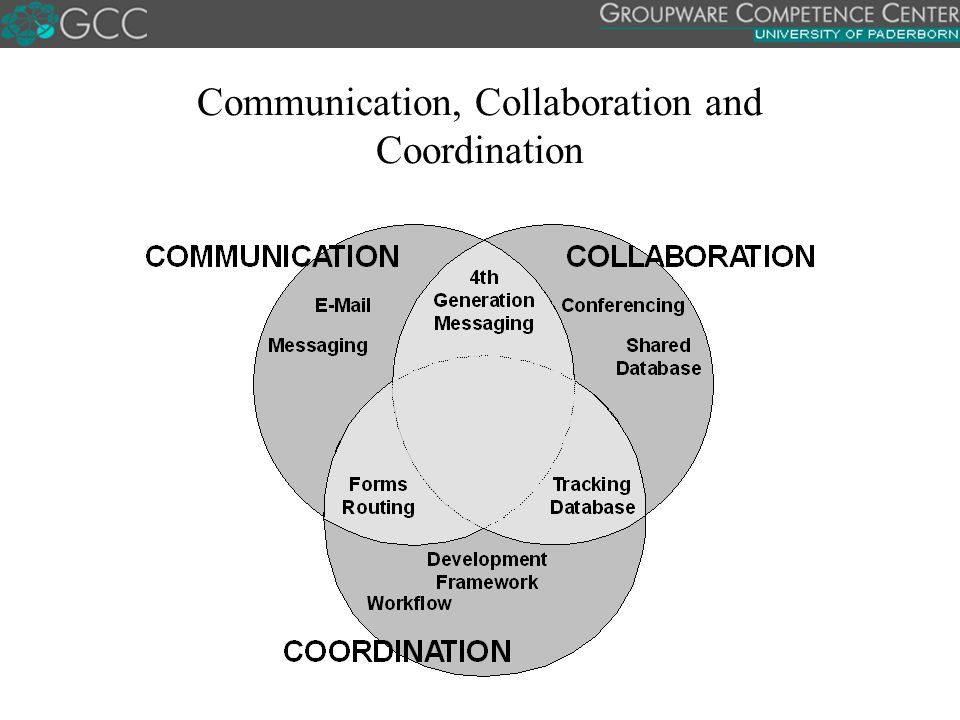 Communication, Collaboration and Coordination