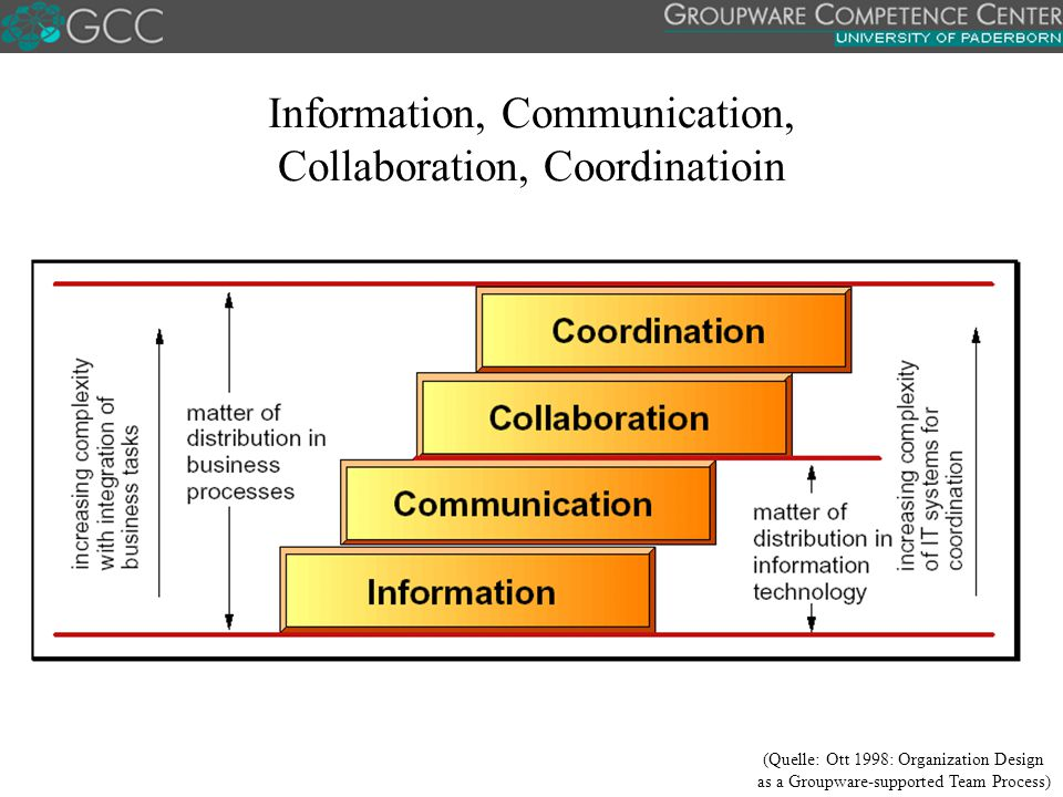 Information, Communication, Collaboration, Coordinatioin
