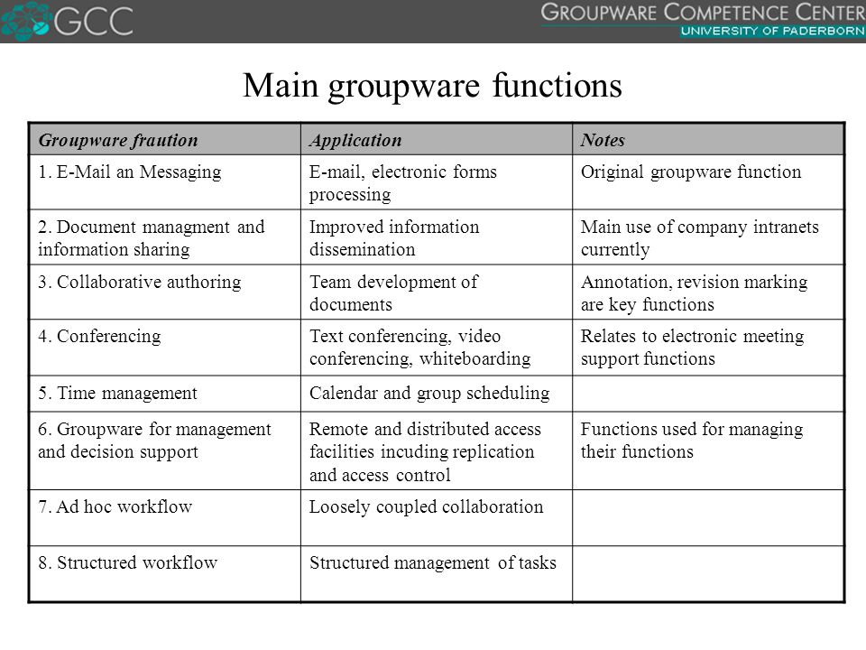 Main groupware functions