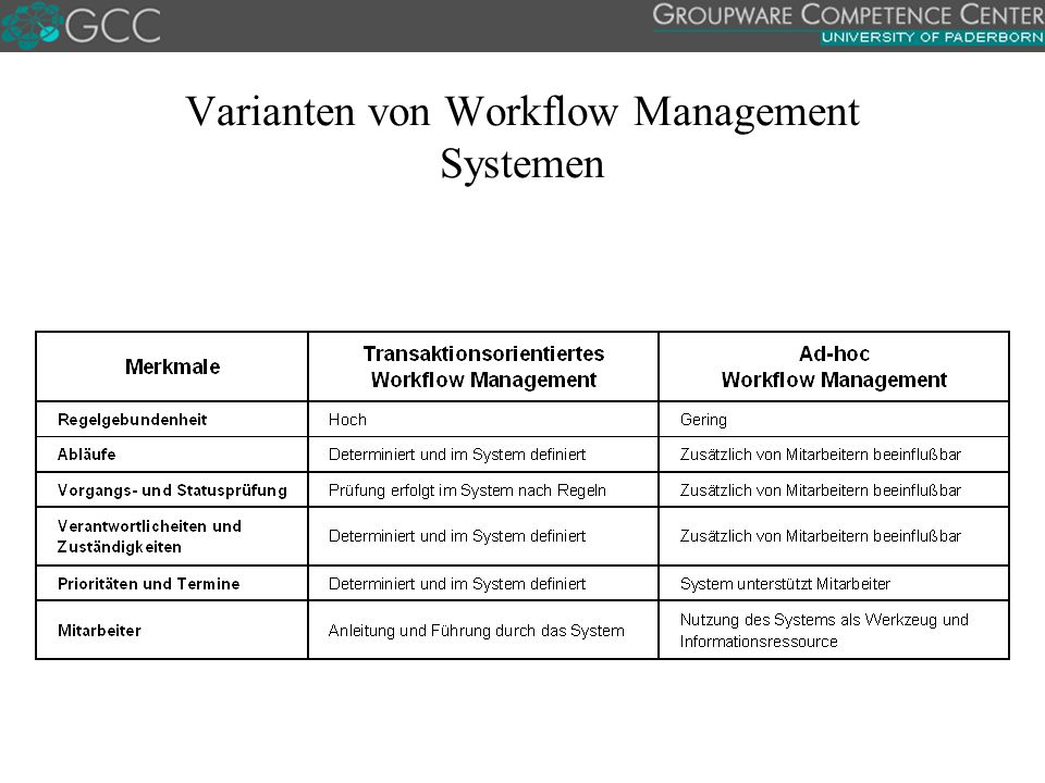 Varianten von Workflow Management Systemen