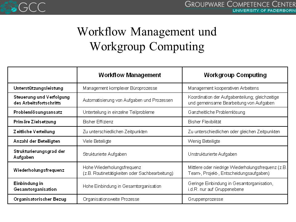 Workflow Management und Workgroup Computing