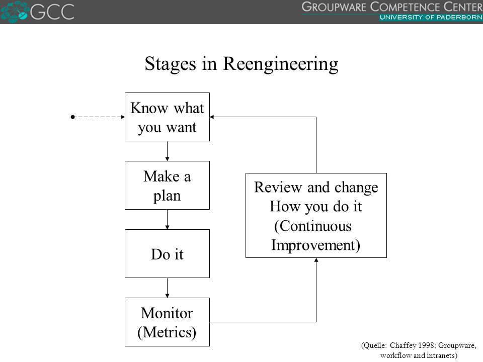Stages in Reengineering