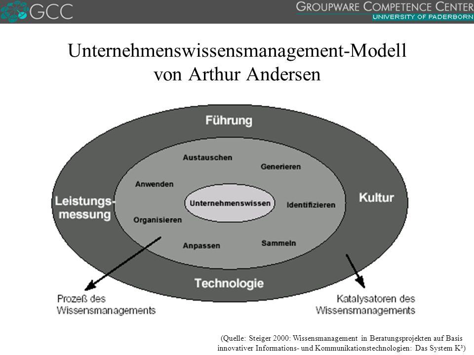 Unternehmenswissensmanagement-Modell von Arthur Andersen
