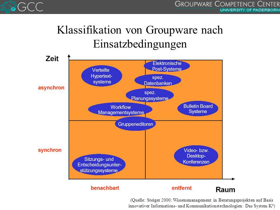 Klassifikation von Groupware nach Einsatzbedingungen