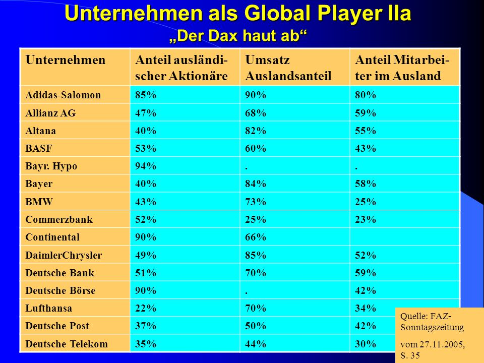 """Unternehmen als Global Player IIa """"Der Dax haut ab"""