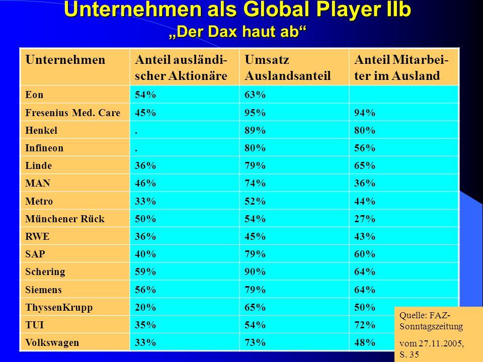 """Unternehmen als Global Player IIb """"Der Dax haut ab"""