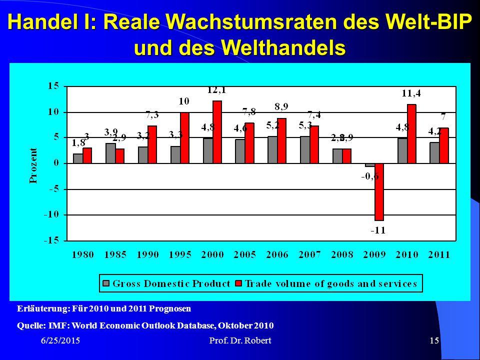 Handel I: Reale Wachstumsraten des Welt-BIP und des Welthandels