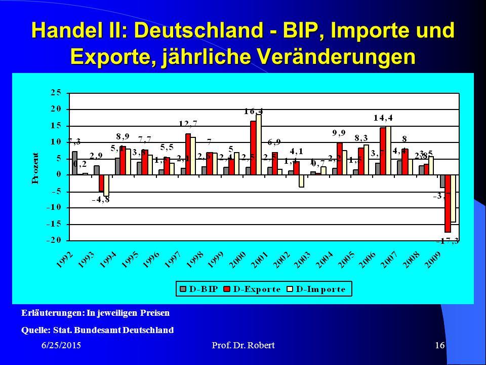 Handel II: Deutschland - BIP, Importe und Exporte, jährliche Veränderungen