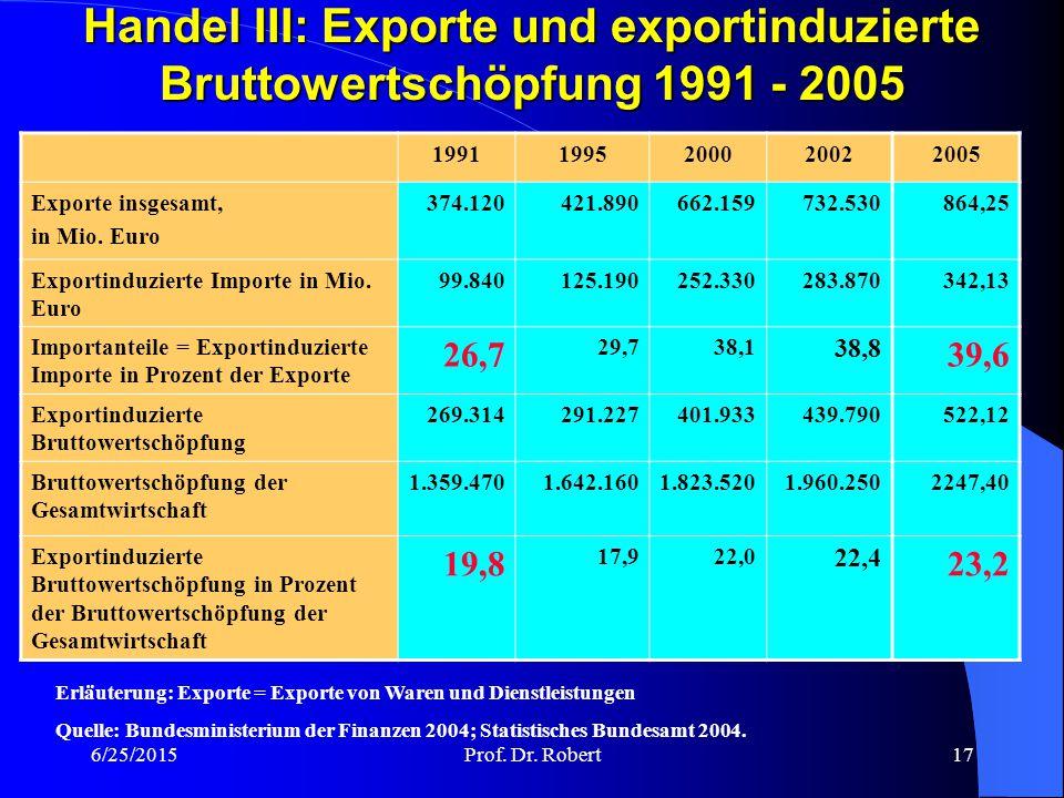 Handel III: Exporte und exportinduzierte Bruttowertschöpfung 1991 - 2005