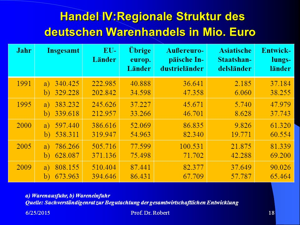 Handel IV:Regionale Struktur des deutschen Warenhandels in Mio. Euro