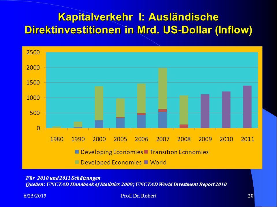 Kapitalverkehr I: Ausländische Direktinvestitionen in Mrd