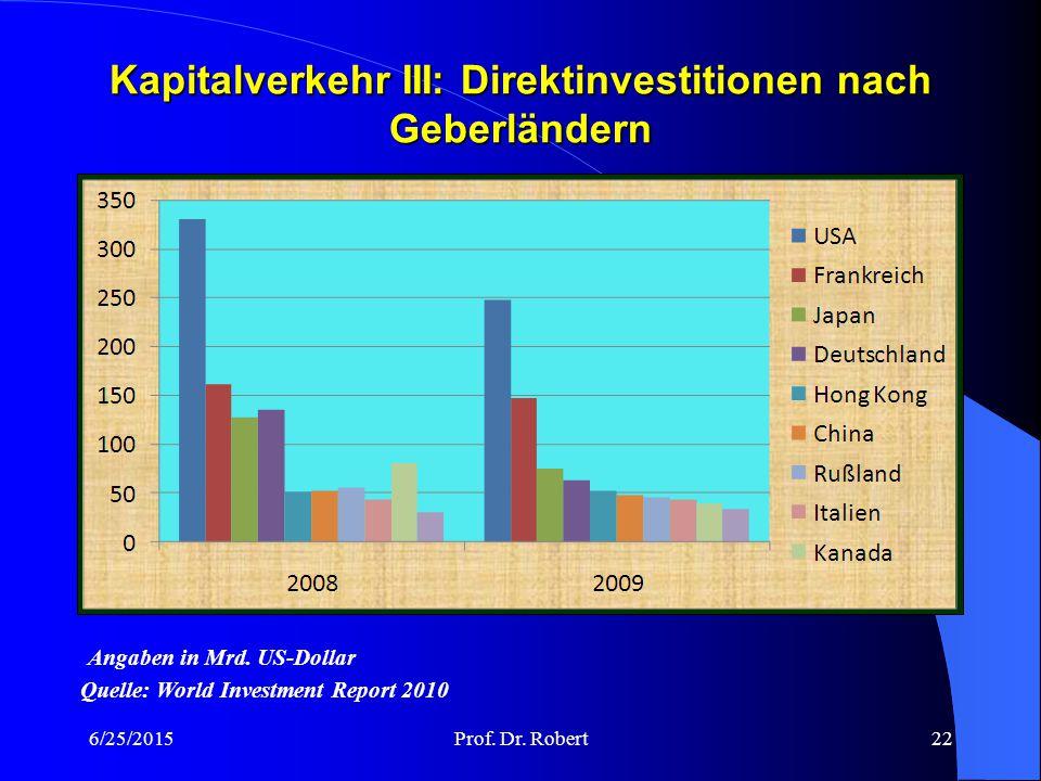 Kapitalverkehr III: Direktinvestitionen nach Geberländern