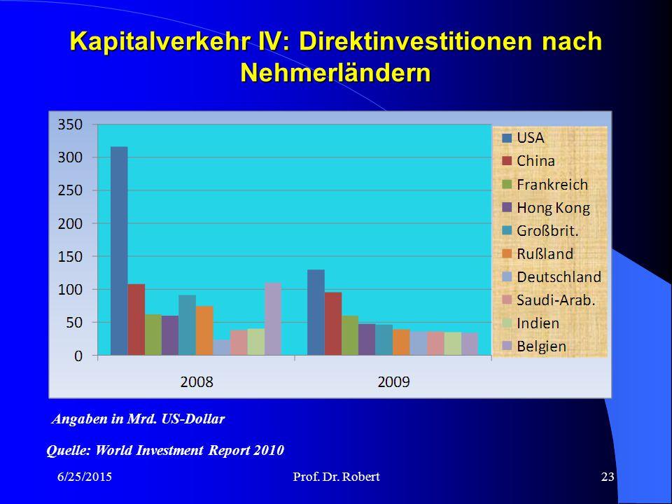 Kapitalverkehr IV: Direktinvestitionen nach Nehmerländern