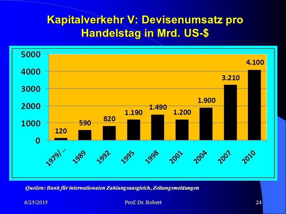 Kapitalverkehr V: Devisenumsatz pro Handelstag in Mrd. US-$