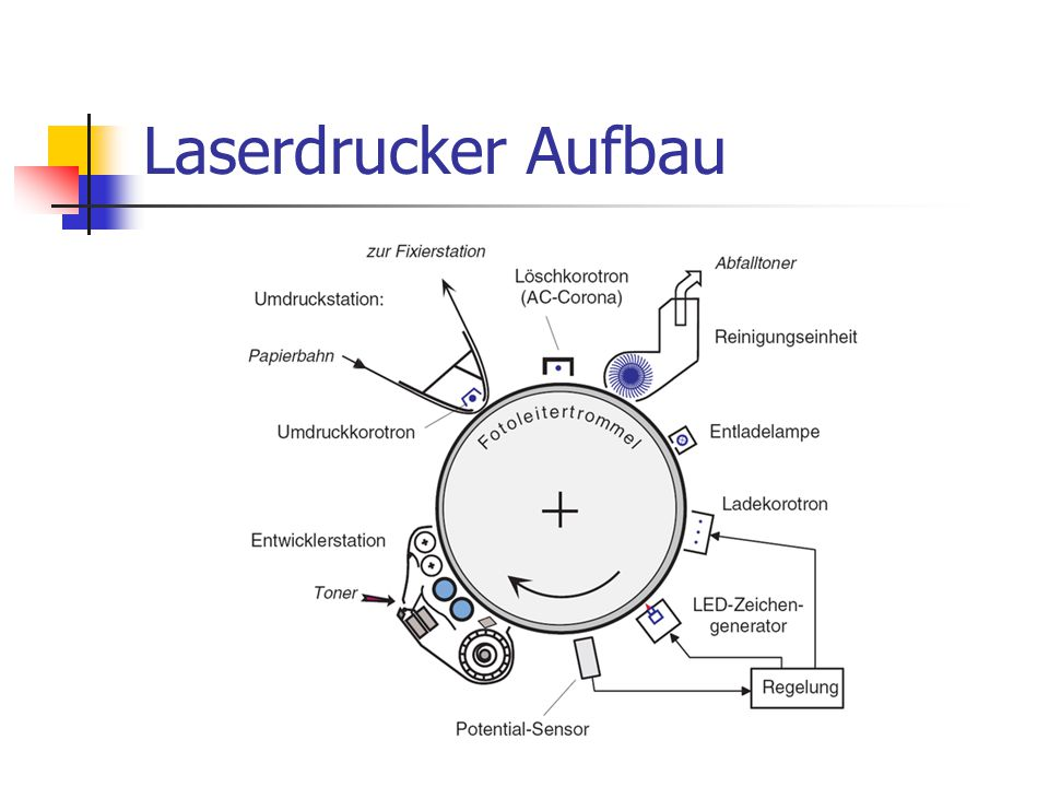 Laserdrucker Aufbau