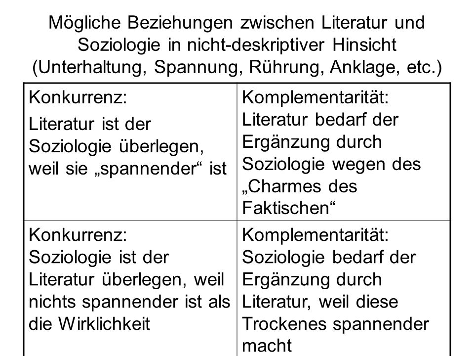 Mögliche Beziehungen zwischen Literatur und Soziologie in nicht-deskriptiver Hinsicht (Unterhaltung, Spannung, Rührung, Anklage, etc.)