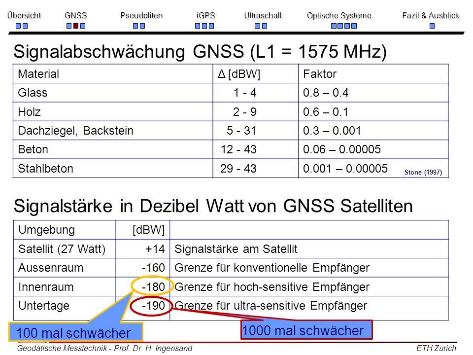 Signalabschwächung GNSS (L1 = 1575 MHz)