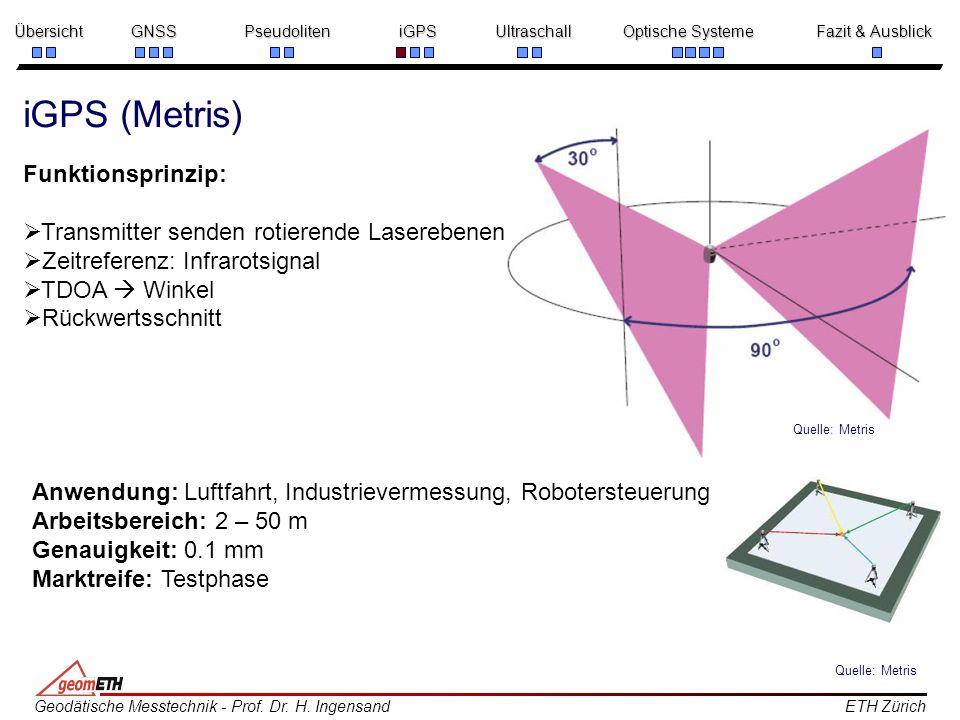 iGPS (Metris) Funktionsprinzip: