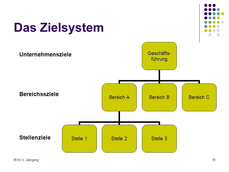Das Zielsystem Unternehmensziele Bereichssziele Stellenziele