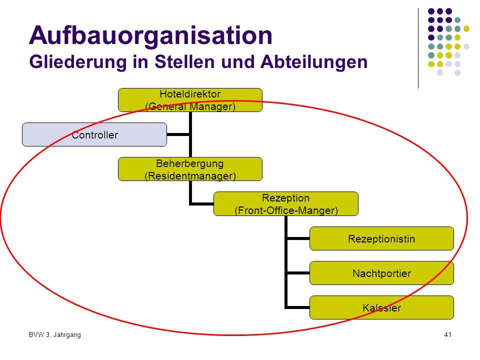 Aufbauorganisation Gliederung in Stellen und Abteilungen