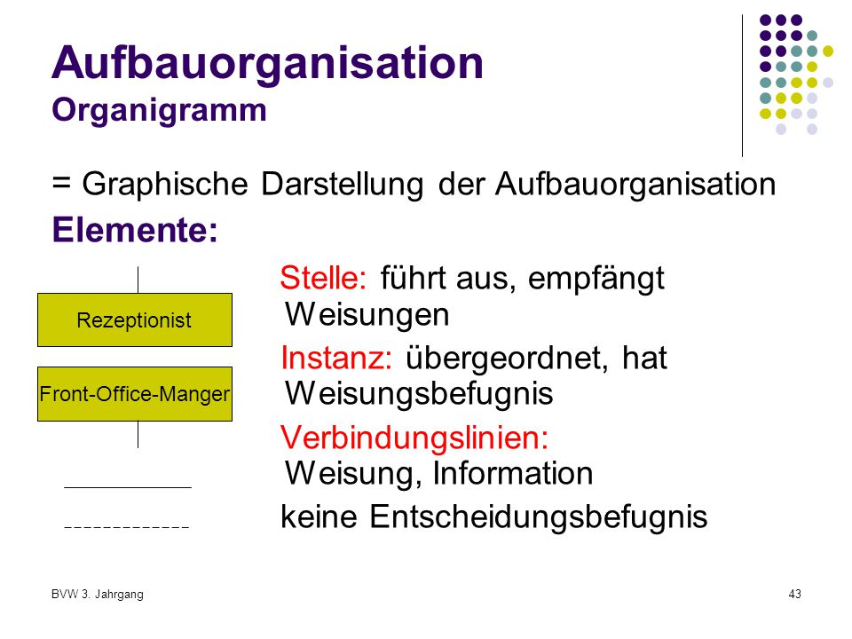 Aufbauorganisation Organigramm
