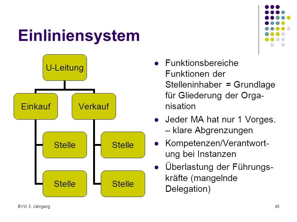 Einliniensystem Funktionsbereiche Funktionen der Stelleninhaber = Grundlage für Gliederung der Orga-nisation.