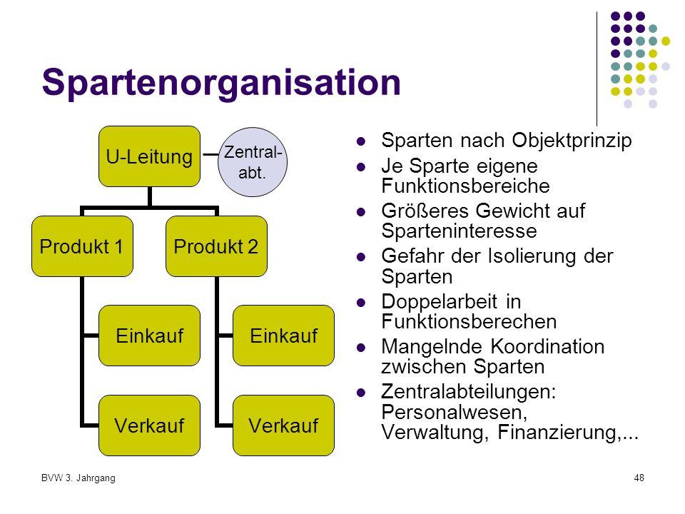 Spartenorganisation Sparten nach Objektprinzip