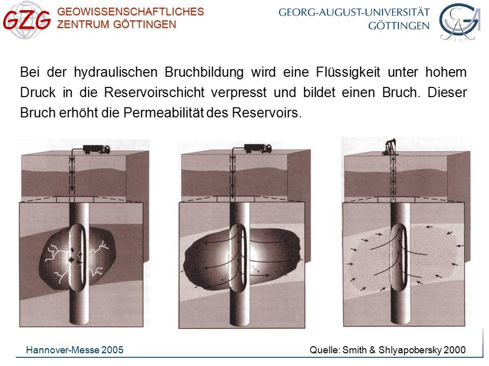 Bei der hydraulischen Bruchbildung wird eine Flüssigkeit unter hohem Druck in die Reservoirschicht verpresst und bildet einen Bruch. Dieser Bruch erhöht die Permeabilität des Reservoirs.