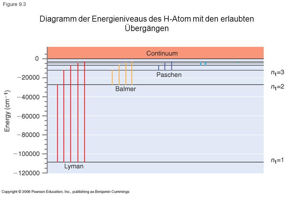 Diagramm der Energieniveaus des H-Atom mit den erlaubten Übergängen