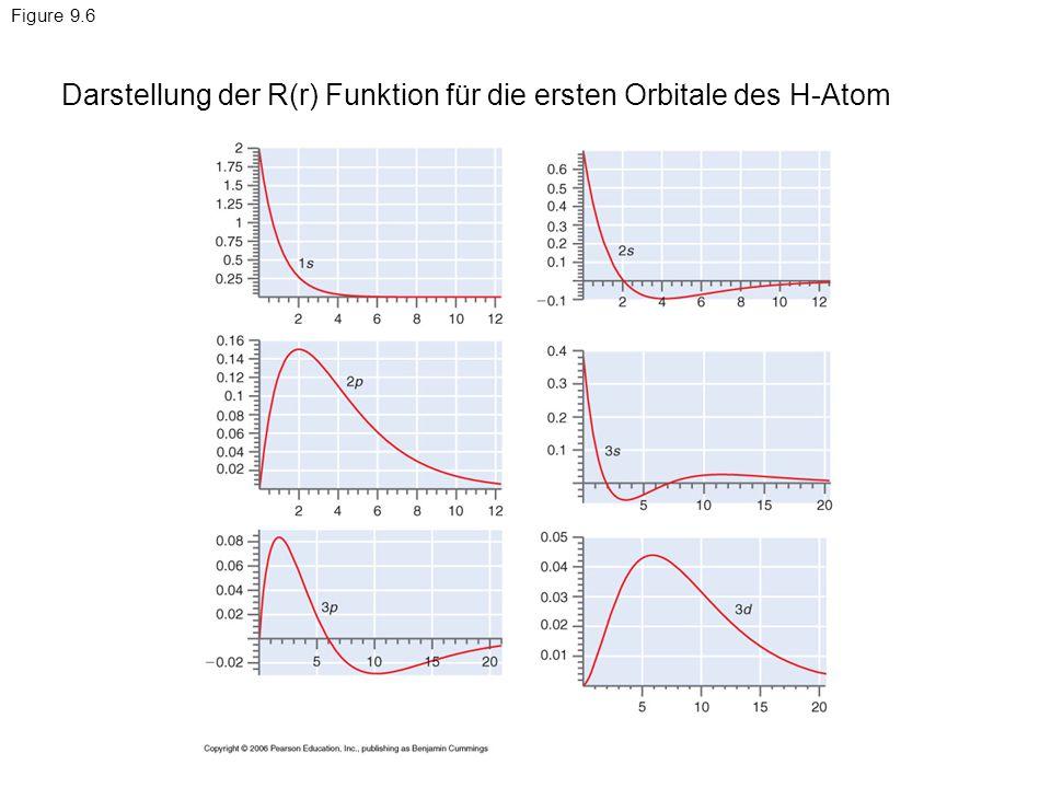 Darstellung der R(r) Funktion für die ersten Orbitale des H-Atom