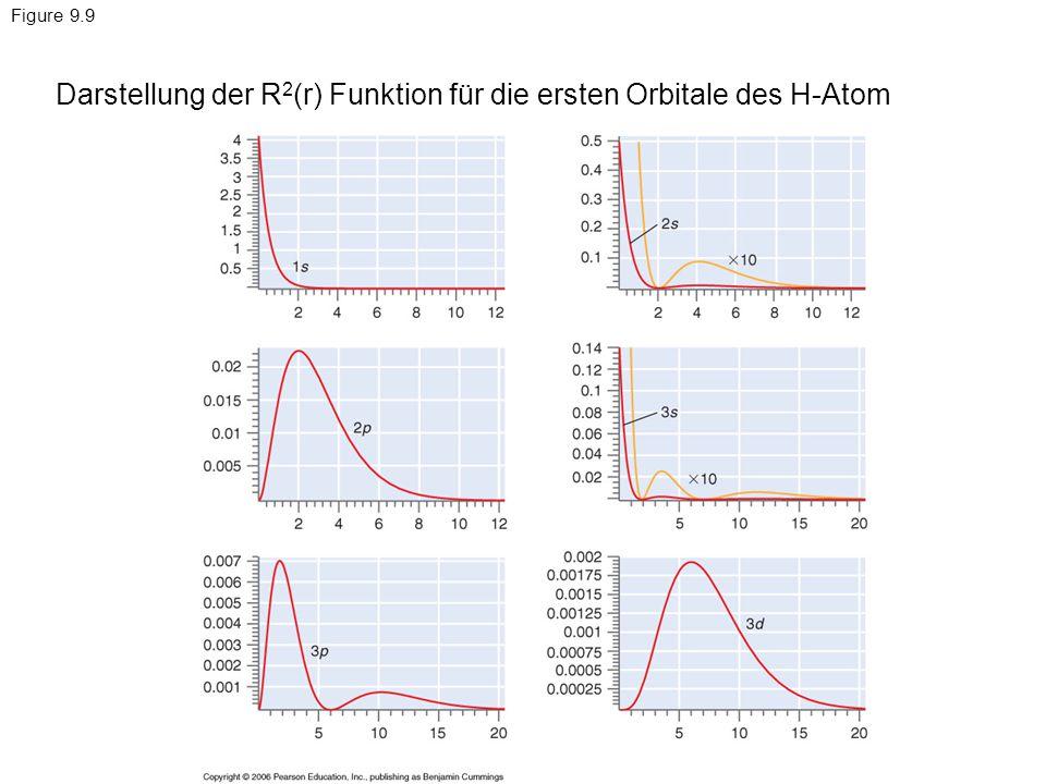 Darstellung der R2(r) Funktion für die ersten Orbitale des H-Atom
