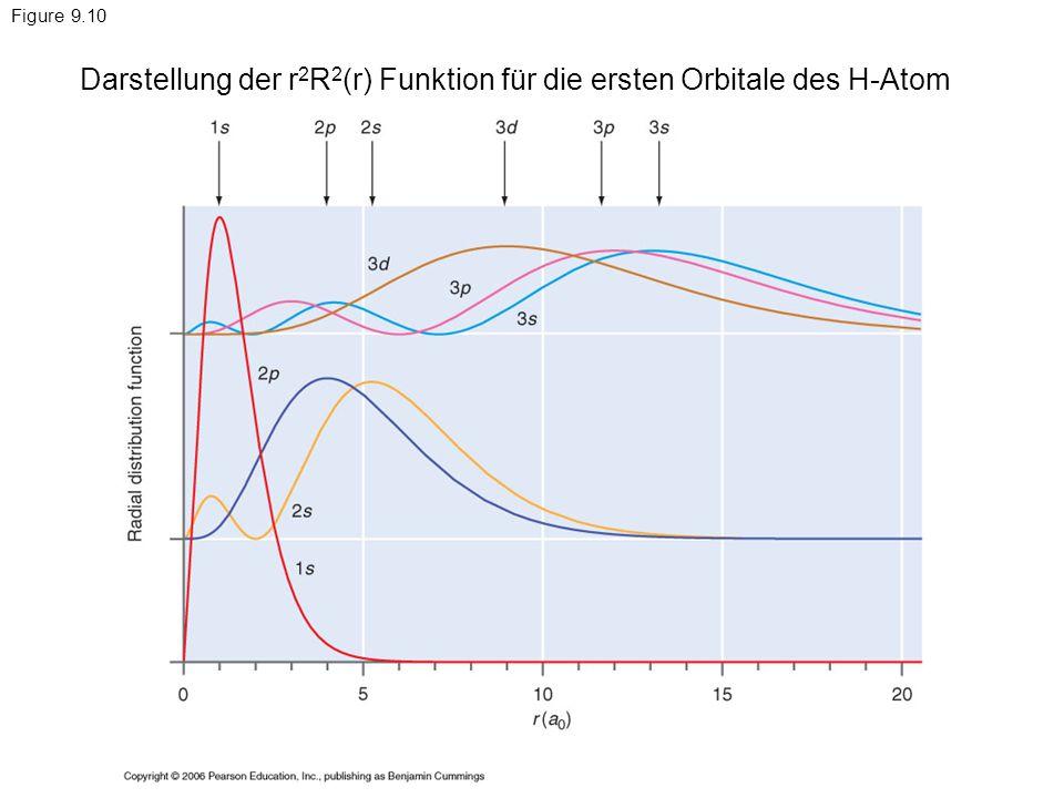 Darstellung der r2R2(r) Funktion für die ersten Orbitale des H-Atom