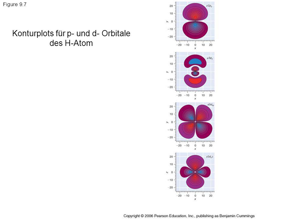 Konturplots für p- und d- Orbitale des H-Atom