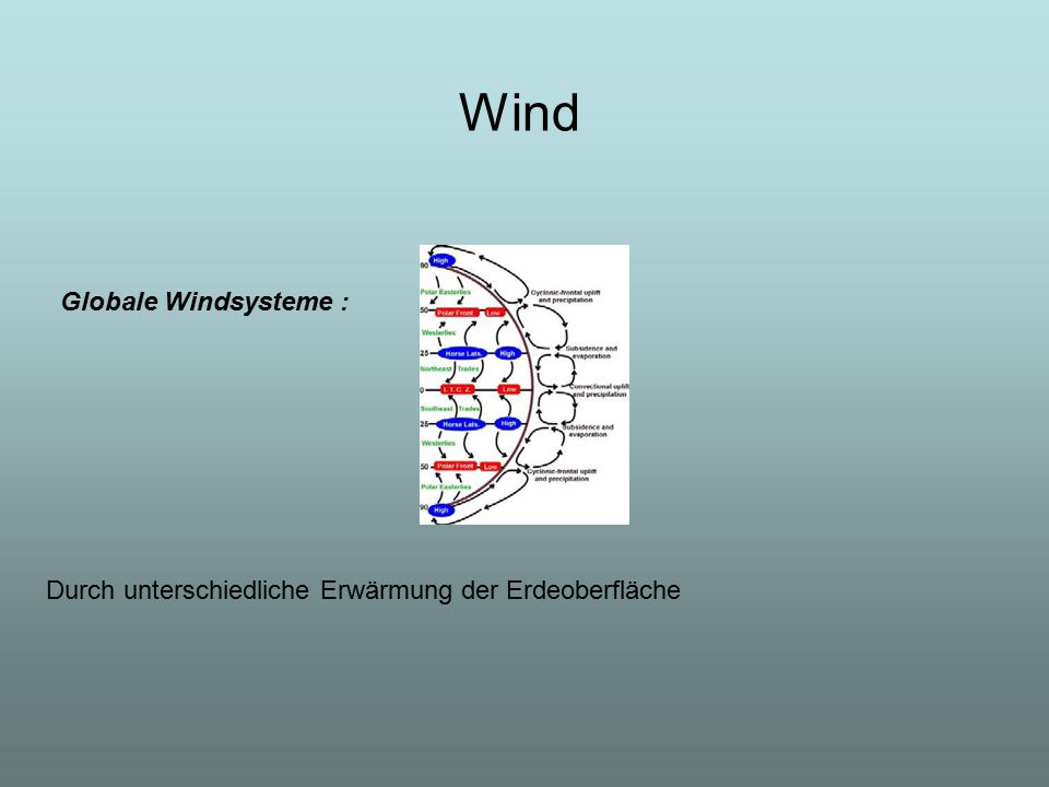 Wind Globale Windsysteme :