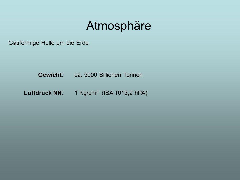 Atmosphäre Gasförmige Hülle um die Erde Gewicht: