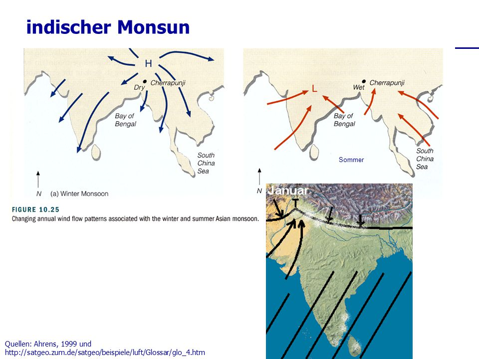 indischer Monsun Quellen: Ahrens, 1999 und