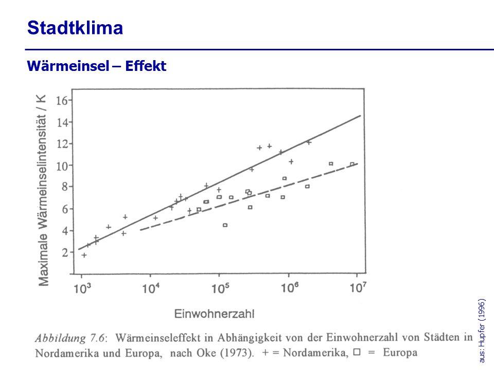 Stadtklima Wärmeinsel – Effekt aus: Hupfer (1996)