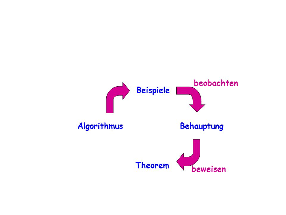 beobachten Beispiele Algorithmus Behauptung Theorem beweisen