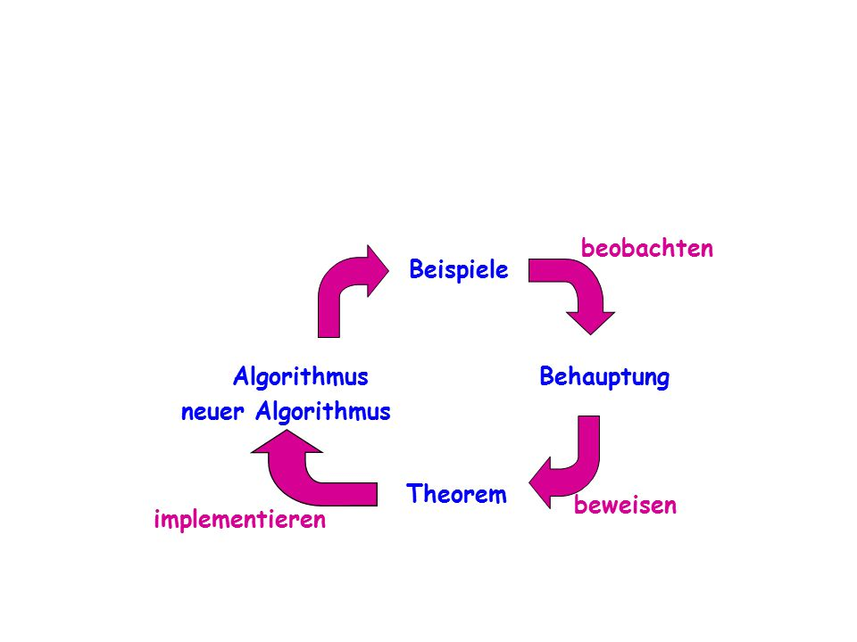 beobachten Beispiele Algorithmus Behauptung neuer Algorithmus Theorem beweisen implementieren
