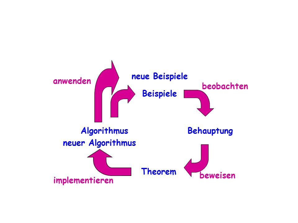 neue Beispiele anwenden. beobachten. Beispiele. Algorithmus. Behauptung. neuer Algorithmus. Theorem.